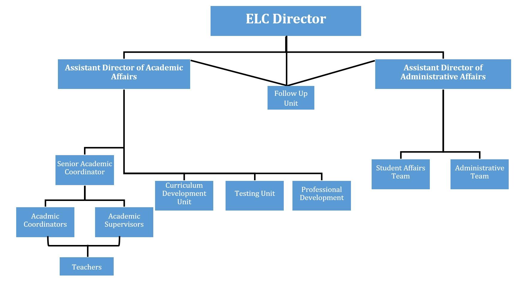ELC management chain
